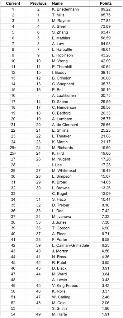 Ladies_Rankings_21-04-17