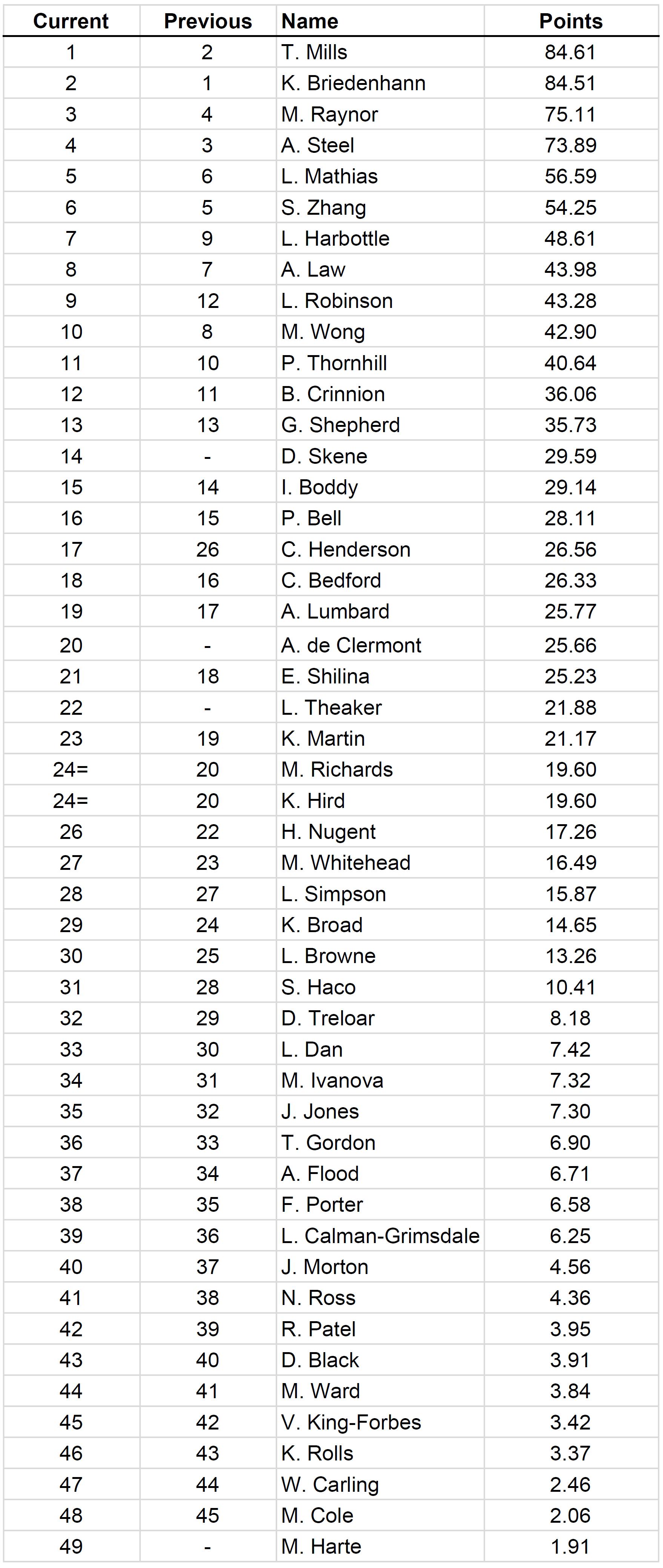 Ladies Rankings Jan_2017