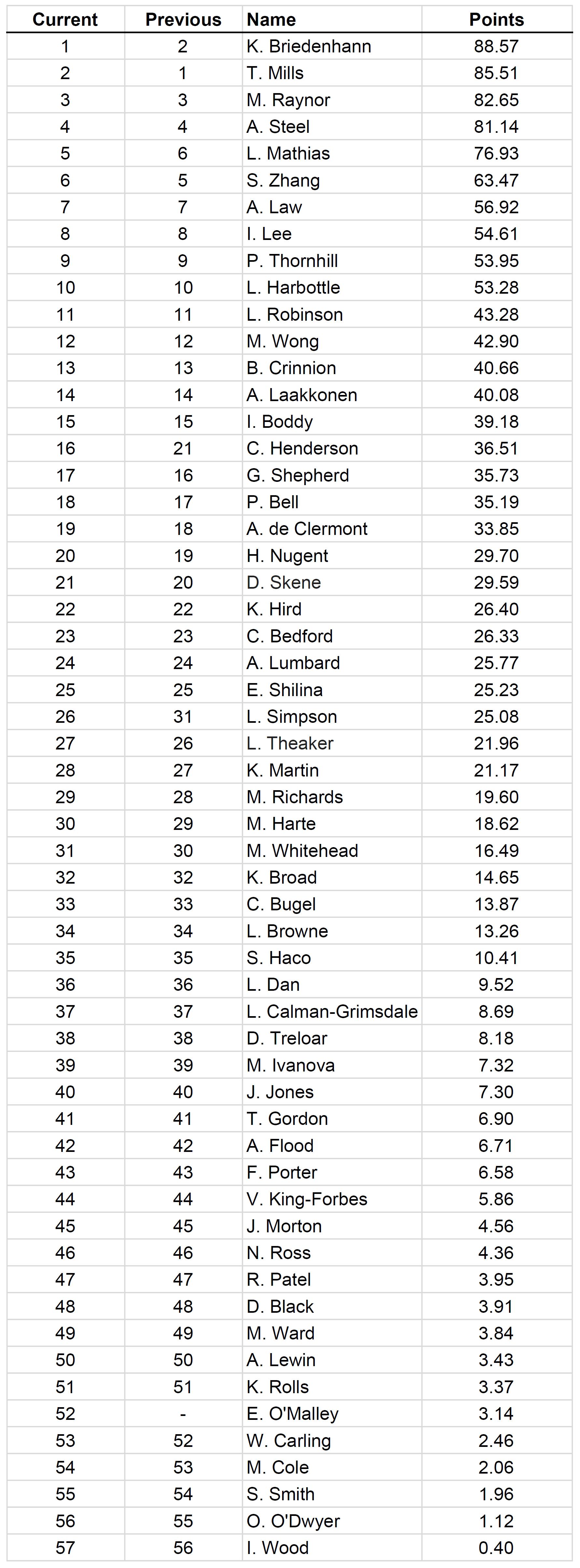 Ladies Rankings Jan_2018