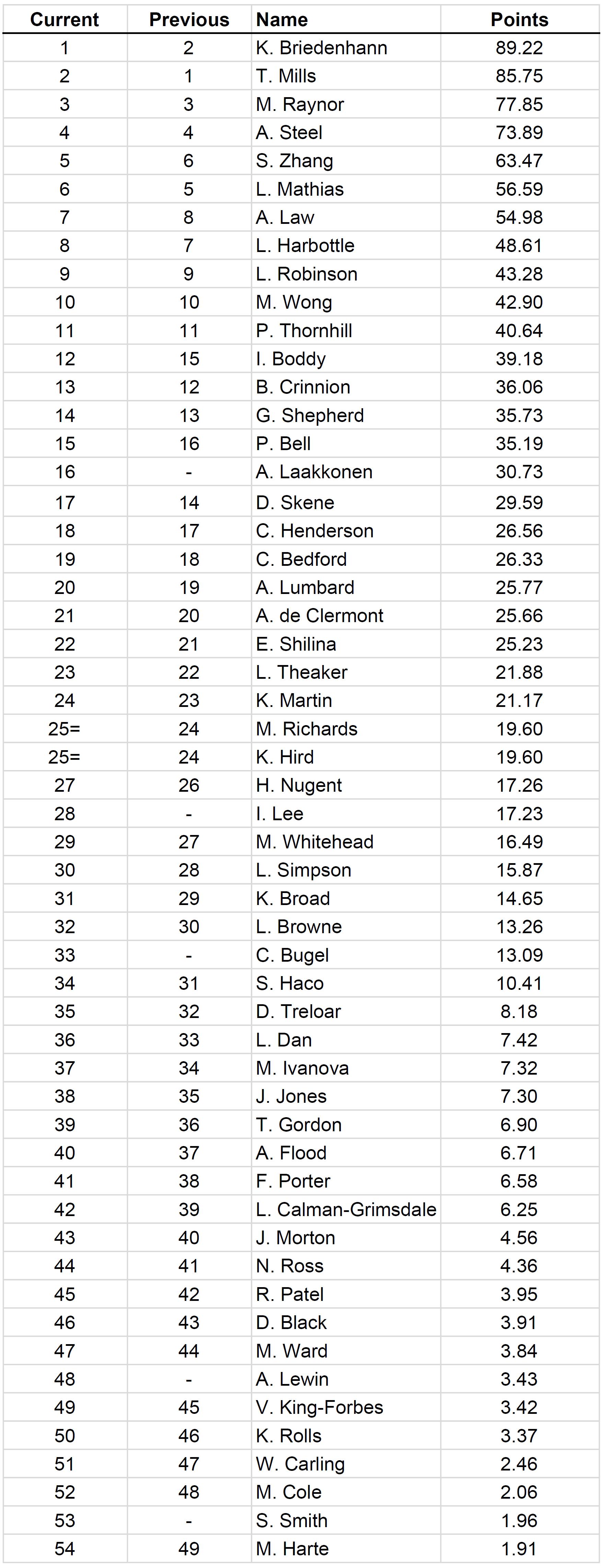 Ladies Rankings March_2017