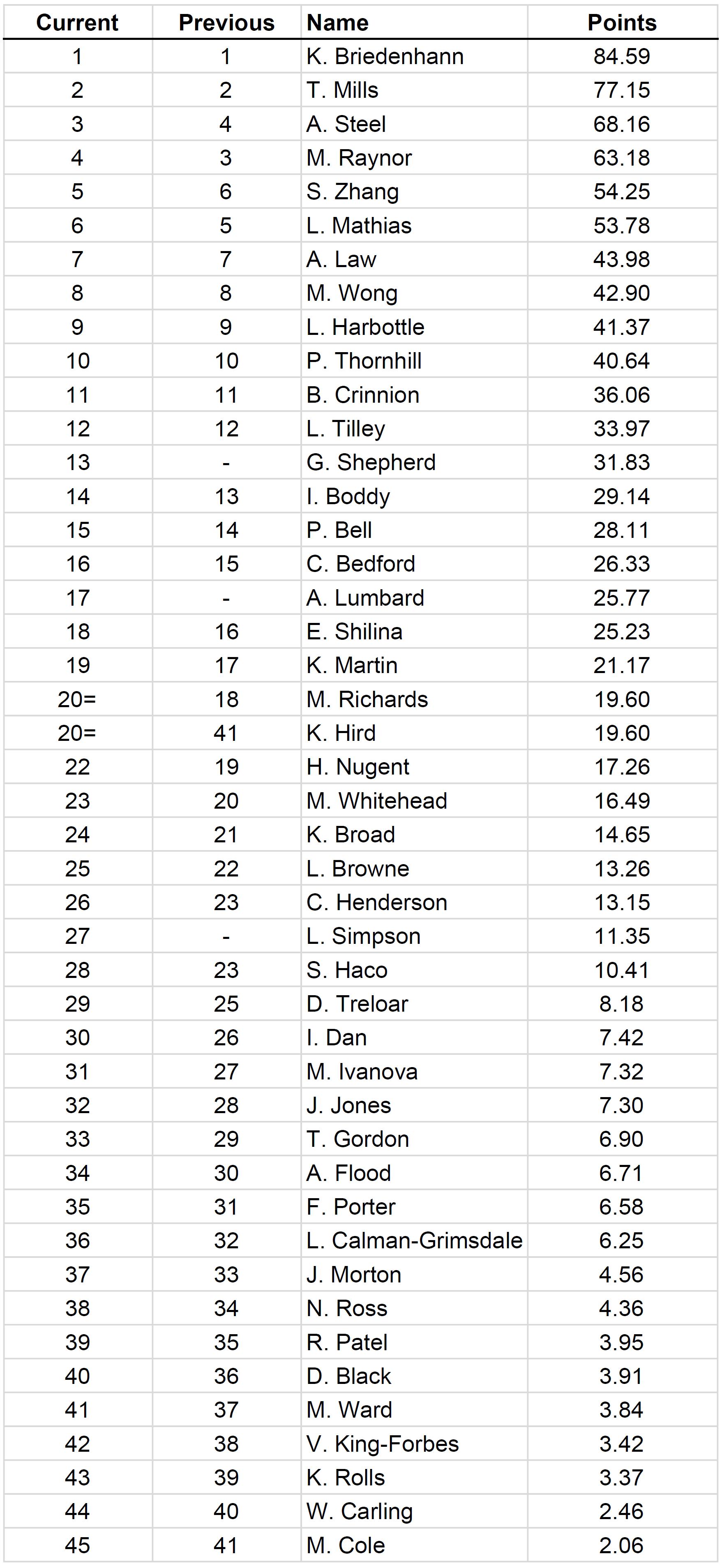 Ladies Rankings May_2016